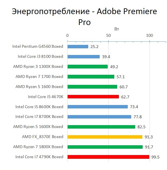 Haswell_Power_Adobe_Premiere_Pro