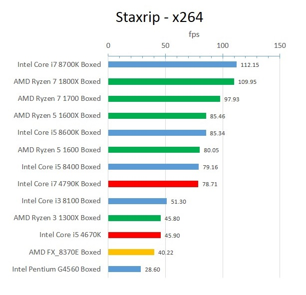 Haswell_Staxrip_x264