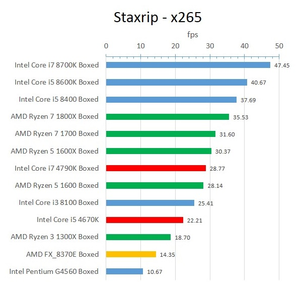 Haswell_Staxrip_x265