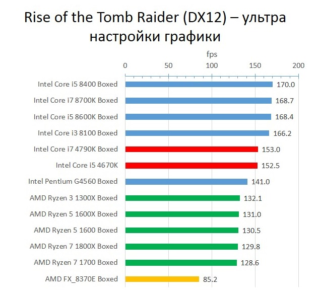 Haswell_Tomb_Raider_ultra