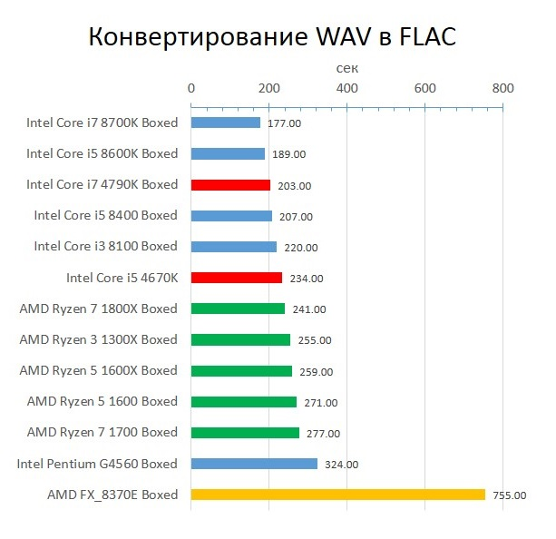 Haswell_WAV_to_FLAC