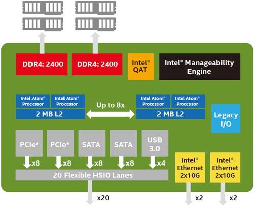 Intel-Atom-C3958CPU