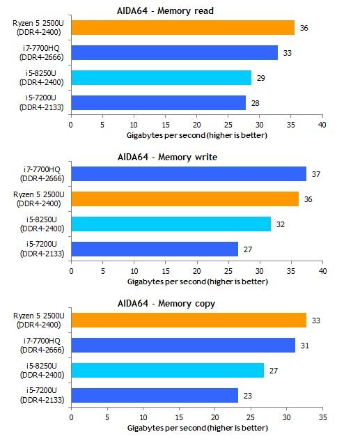 Ryzen_5_2500U_AIDA64_memory