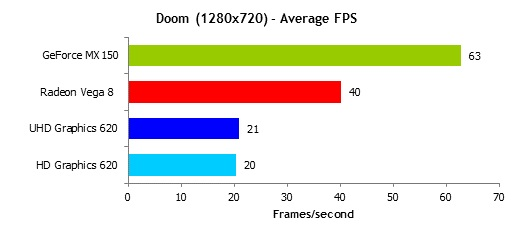 Ryzen_5_2500U_Doom_fps