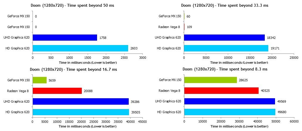 AMD Ryzen 5 2500U, тестирование