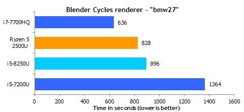 Ryzen_5_2500U_blender