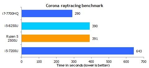 Ryzen_5_2500U_corona