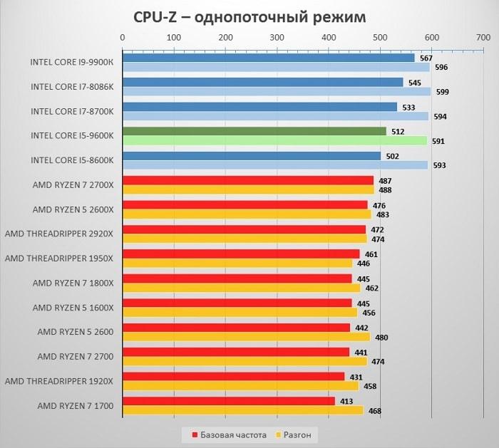 i5_9600_CPU_Z