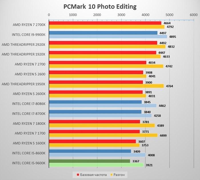 i5_9600_PCMark10