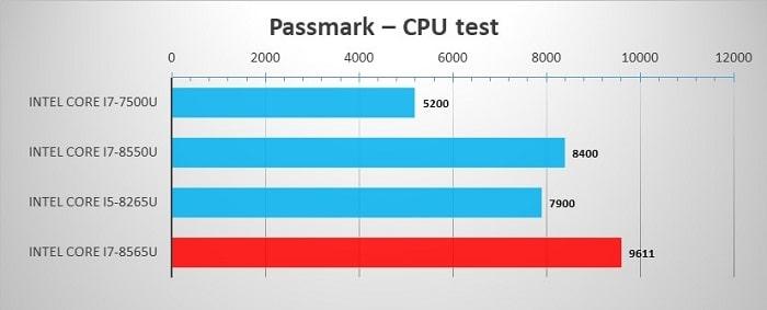 Core i7-8565U - тестирование