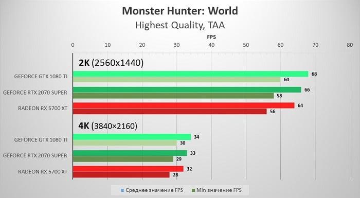 GTX 1080Ti vs RTX 2070 Super vs Radeon RX 5700 XT