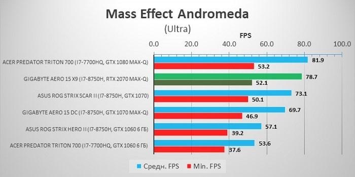 NVidia GeForce RTX 2070 Max-Q – тестирование