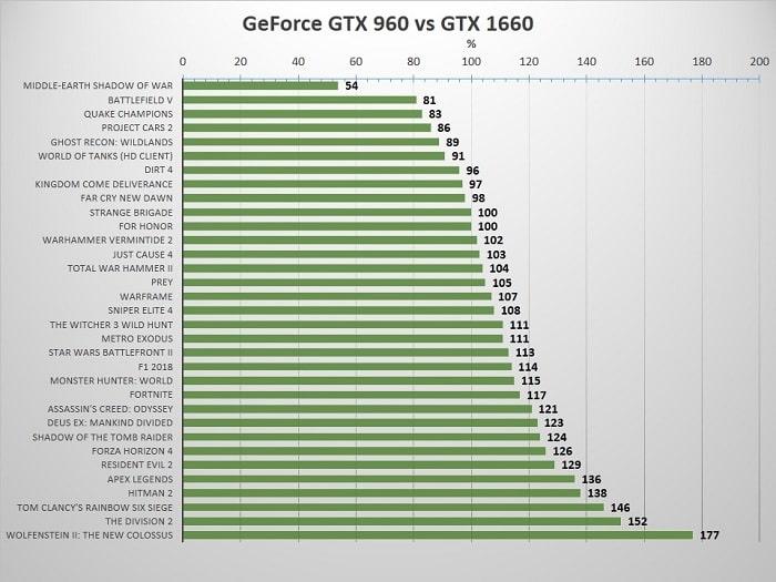 Сравнение GTX 970 и R9 290 с новыми видеокартами
