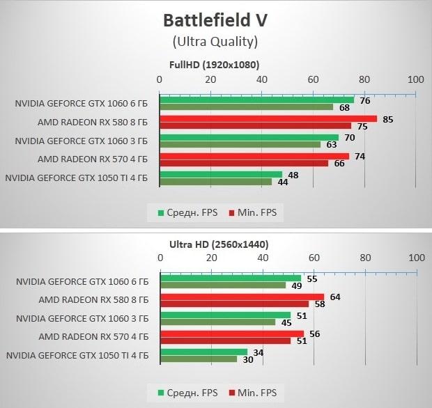 RX570_580_GTX1060_Battlefield_V