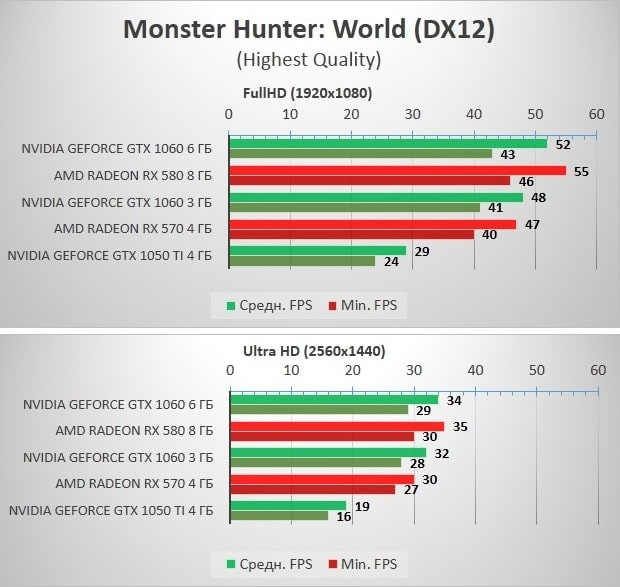 RX570_580_GTX1060_Monster_Hunter