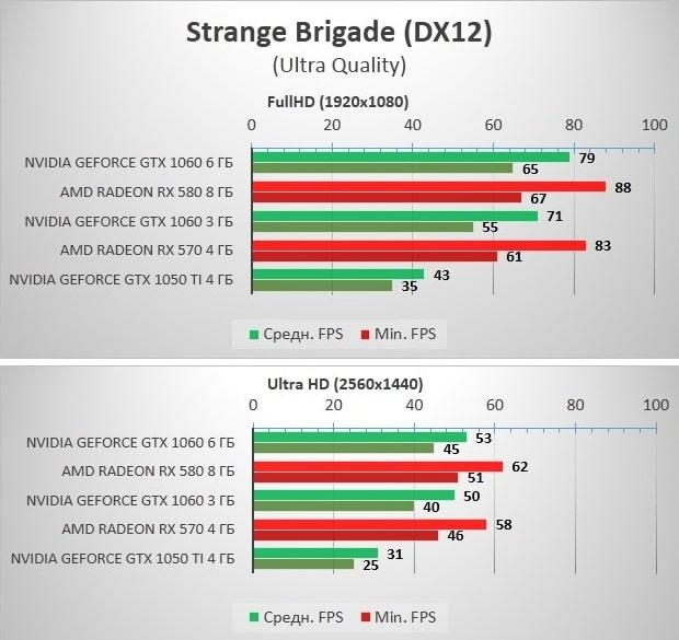 RX570_580_GTX1060_Strange_Brigade