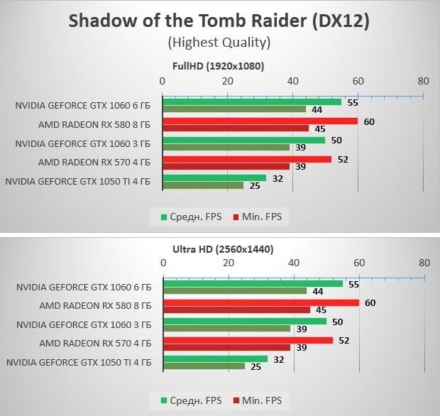 RX570_580_GTX1060_Tomb_Raider