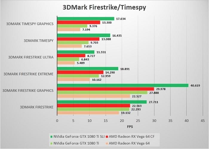 SLI_CF_SP_32A80_3DMark
