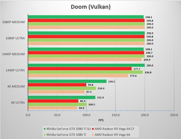 SLI_CF_SP_32A80_Doom_Vulkan
