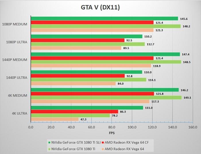 SLI_CF_SP_32A80_GTA_V