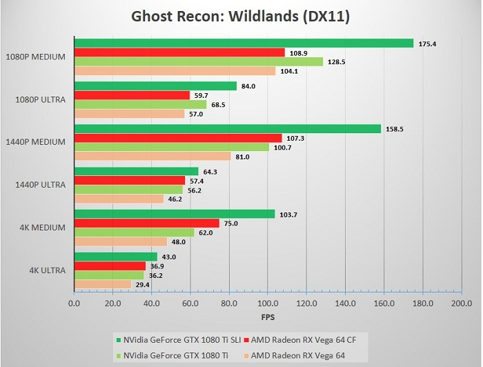 SLI_CF_SP_32A80_Ghost_Recon_Wildlands