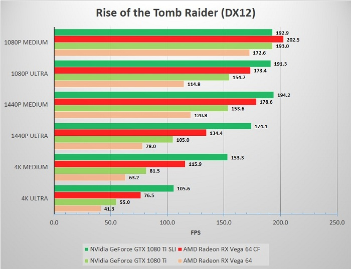 SLI_CF_SP_32A80_Rise_of_Tomb_Raider
