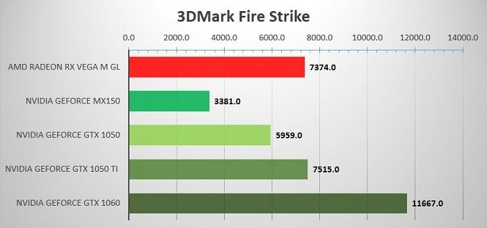 AMD Radeon RX Vega M GL, сравнение с NVidia