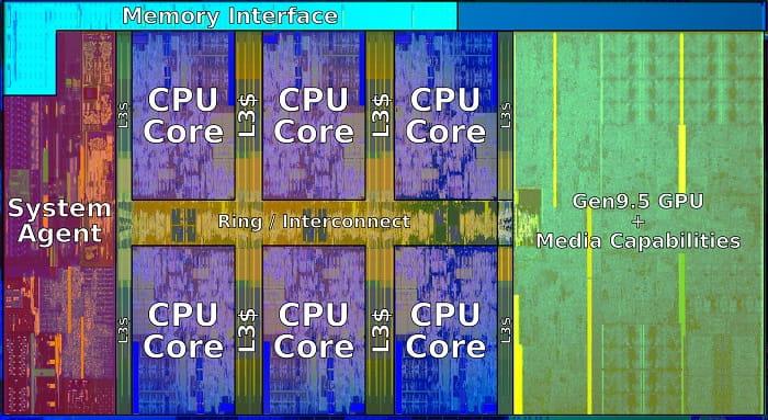 iGPU_Intel_die