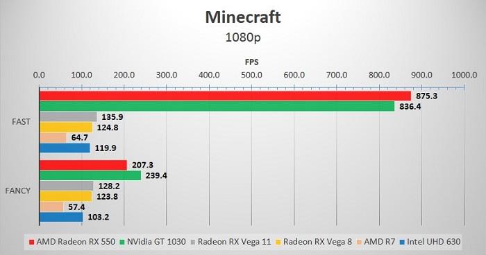 iGPU_Minecraft