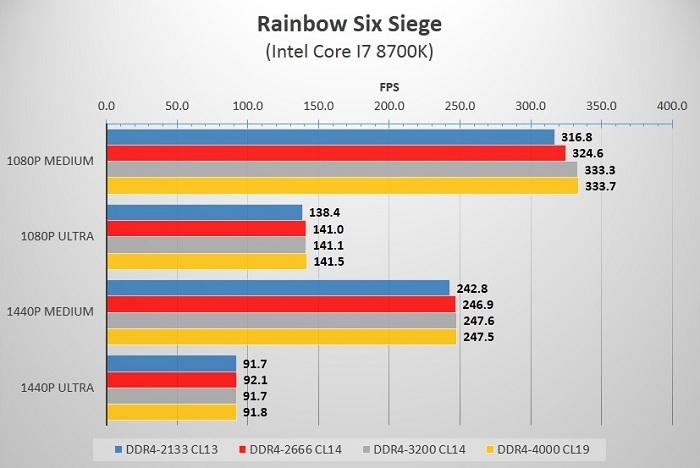 Какую оперативную память DDR4 выбрать, изучаем разницу в быстродействии