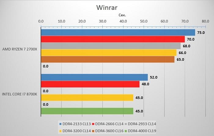 какую оперативную память DDR4 выбрать
