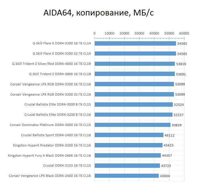 RAM_AMD_AIDA64_copy