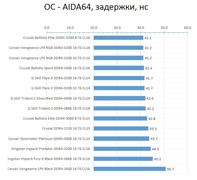 RAM_AMD_OC_latency