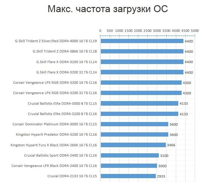 RAM_AMD_OC_max