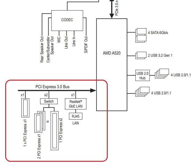 Как выбрать материнскую плату - Gigabyte A520 AORUS ELITE Block Diagramm