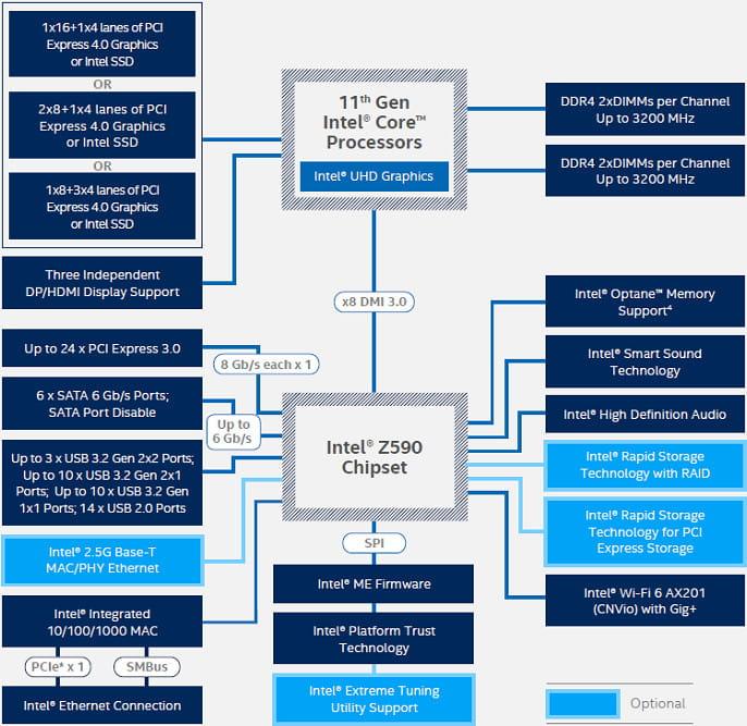 Чипсеты для CPU Intel 11-го поколения Rocket Lake