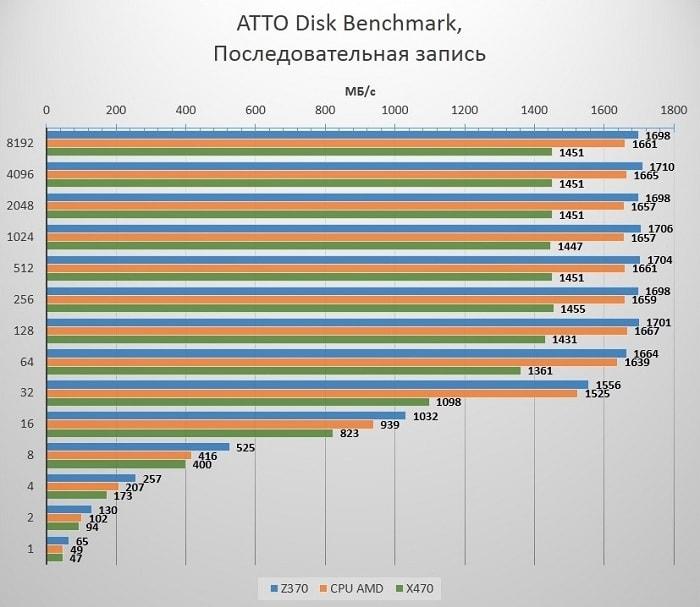 Быстродействие SSD M.2 на материнских платах Z370 и X470