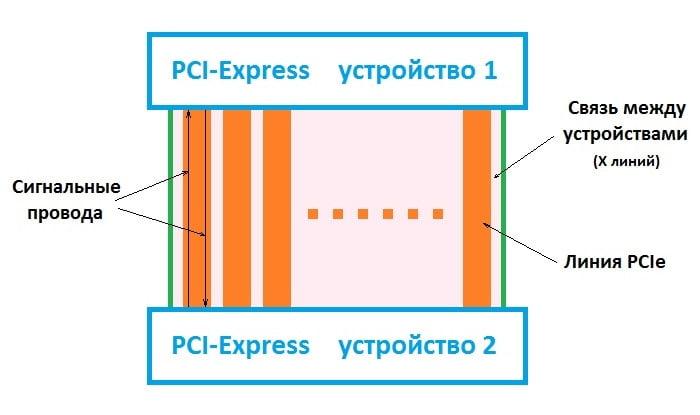 Линии PCIe – что это