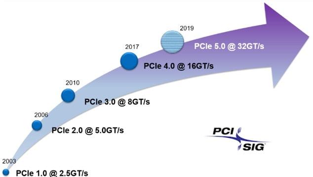PCIe_gen