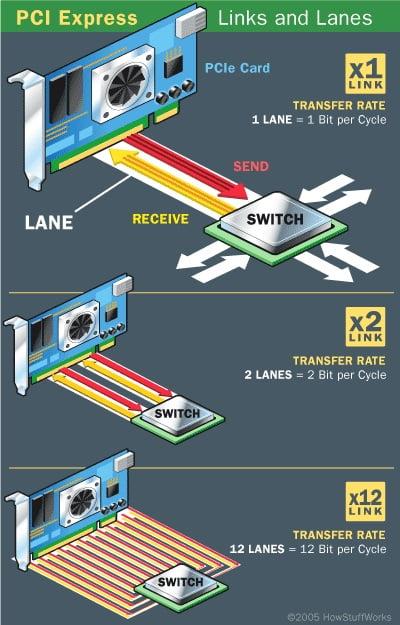 PCIe_pci_express_lanes