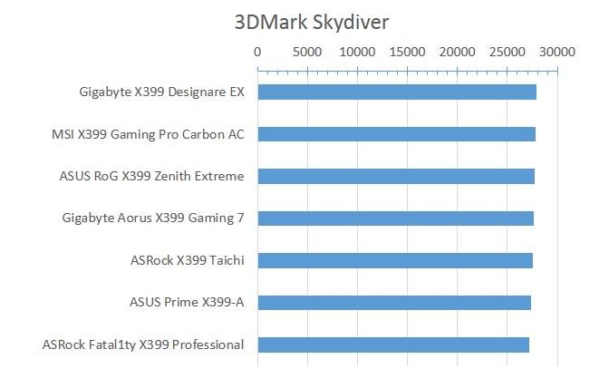 X399_3DMark_Skydiver