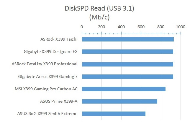 X399_DiskSPD_Read