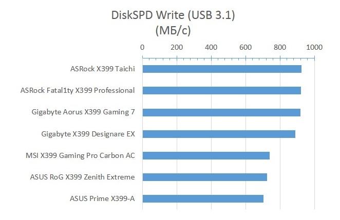 X399_DiskSPD_Write