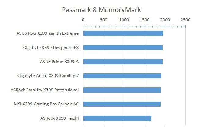X399_Passmark_8_MemoryMark