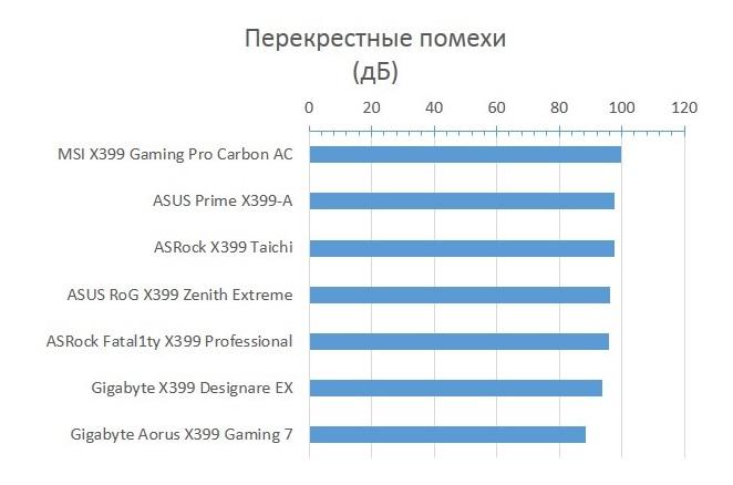 AMD X399 – сравнение 7 материнских плат для AMD Threadripper