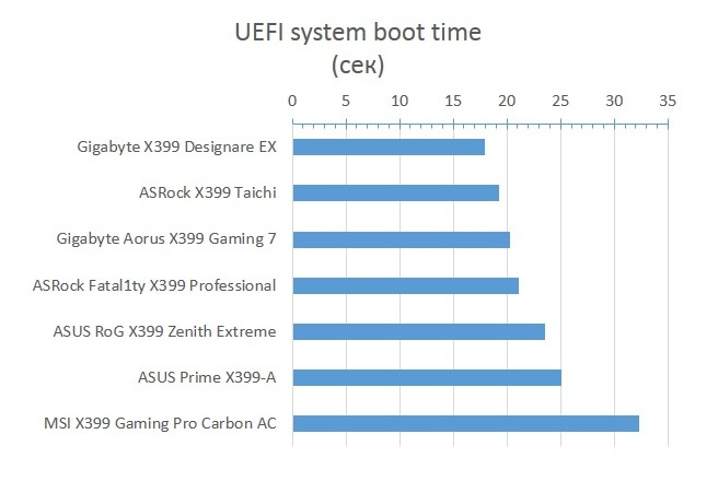 X399_UEFI_system_boot_ime