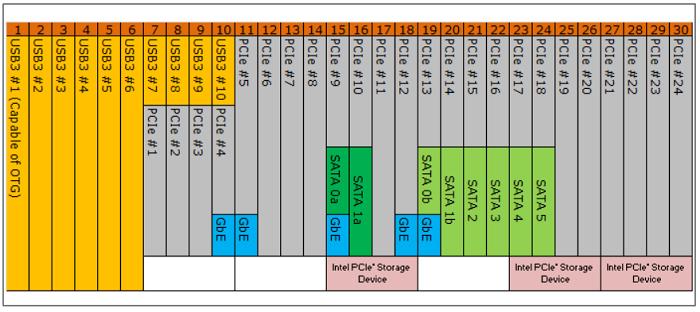 Z370_PCI_Lines