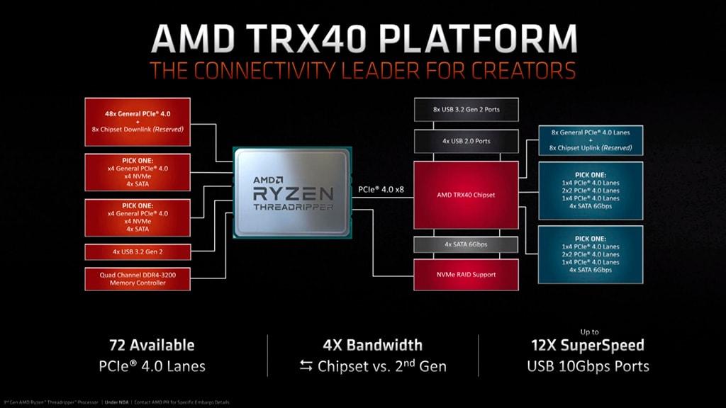 Платформа TRX40