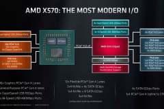2021_AMD_X570_block_diagramm