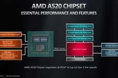 2021_AMD_a520_block_diagramm